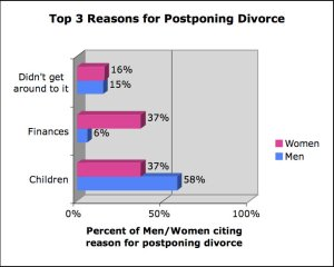 The top 3 reasons for postponing divorce. Source: AARP The Magazine.