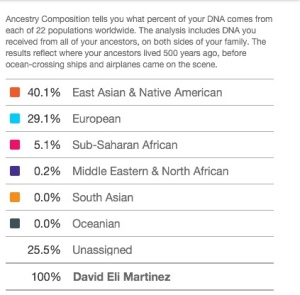 DNA results show those tested what percentage of their lineage comes from where.