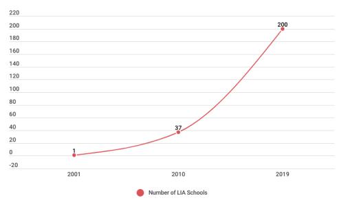 # of LIA schools